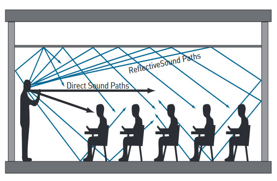 Sound Waves Explanation - Acoustic Glass Solutions